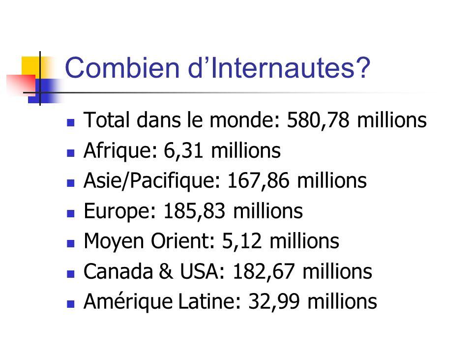 Combien dInternautes? Total dans le monde: 580,78 millions Afrique: 6,31 millions Asie/Pacifique: 167,86 millions Europe: 185,83 millions Moyen Orient