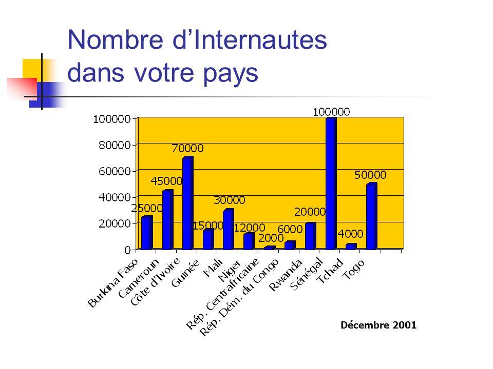 Nombre dInternautes dans votre pays Décembre 2001