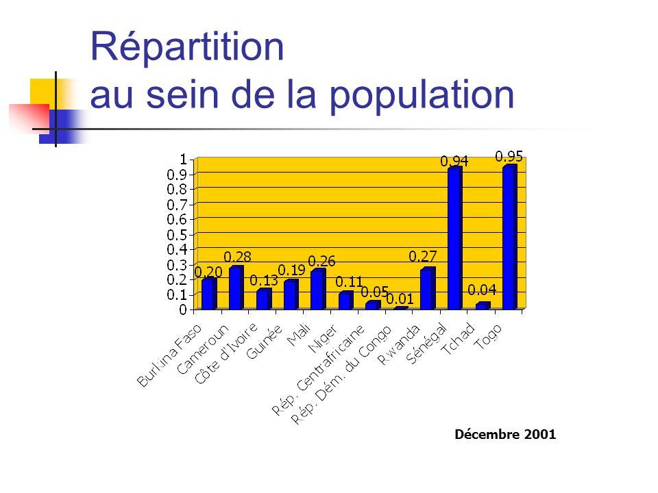 Répartition au sein de la population Décembre 2001