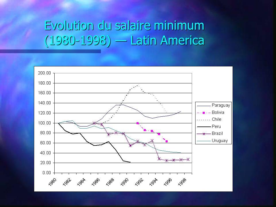 Evolution du salaire minimum (1980-1998) Latin America