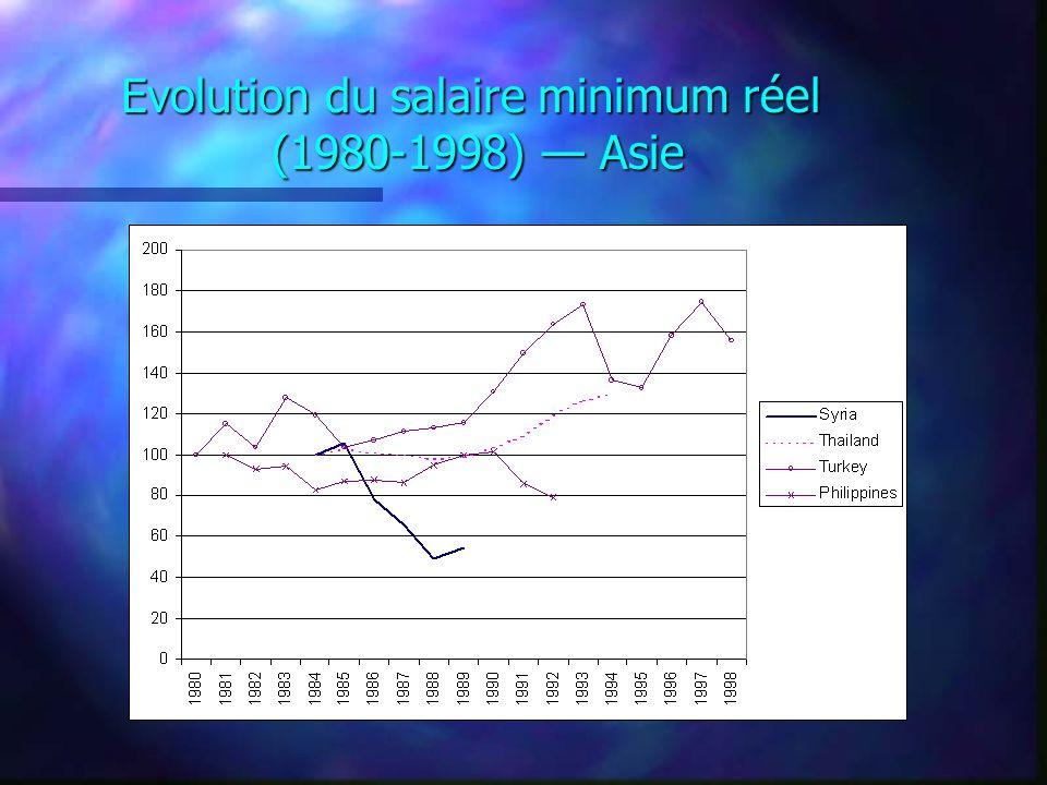 Evolution du salaire minimum réel (1980-1998) Asie
