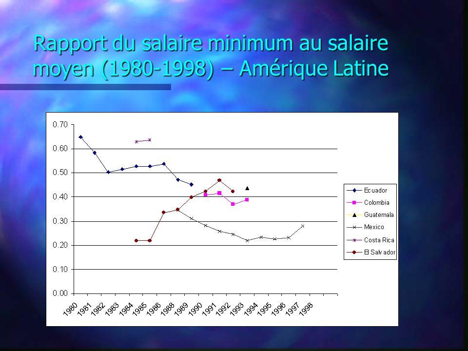 Rapport du salaire minimum au salaire moyen (1980-1998) – Amérique Latine