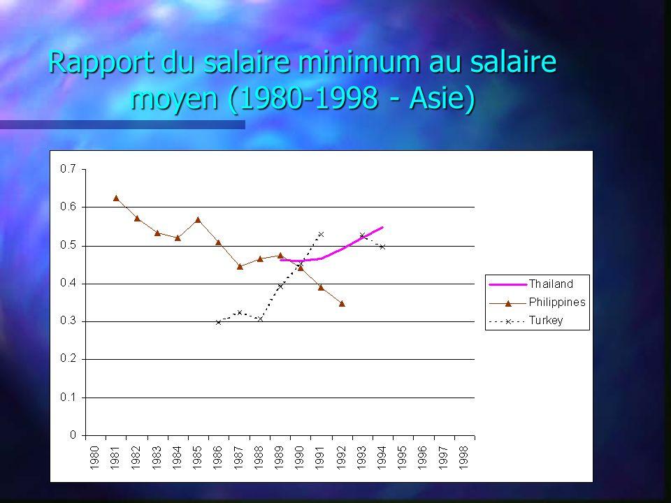 Rapport du salaire minimum au salaire moyen (1980-1998 - Asie)