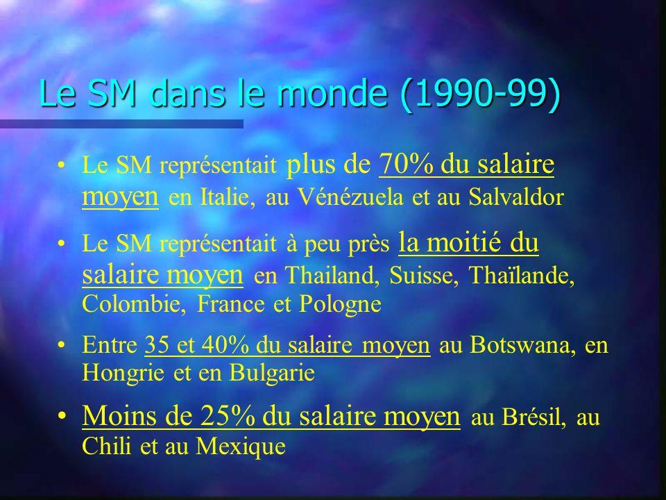 Le SM dans le monde (1990-99) Le SM représentait plus de 70% du salaire moyen en Italie, au Vénézuela et au Salvaldor Le SM représentait à peu près la moitié du salaire moyen en Thailand, Suisse, Thaïlande, Colombie, France et Pologne Entre 35 et 40% du salaire moyen au Botswana, en Hongrie et en Bulgarie Moins de 25% du salaire moyen au Brésil, au Chili et au Mexique
