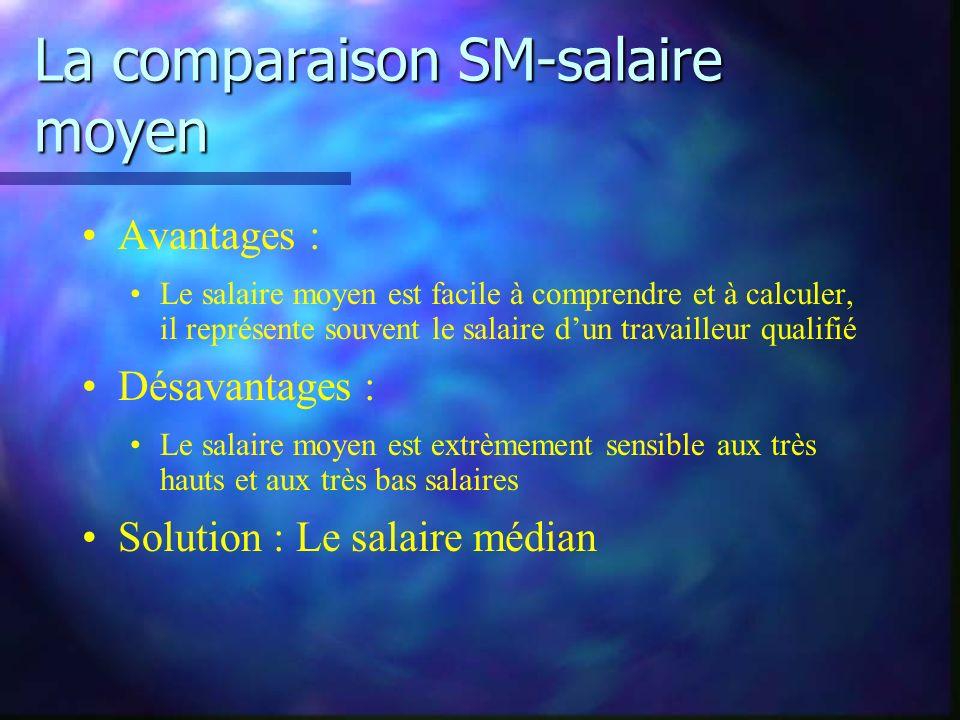 La comparaison SM-salaire moyen Avantages : Le salaire moyen est facile à comprendre et à calculer, il représente souvent le salaire dun travailleur qualifié Désavantages : Le salaire moyen est extrèmement sensible aux très hauts et aux très bas salaires Solution : Le salaire médian
