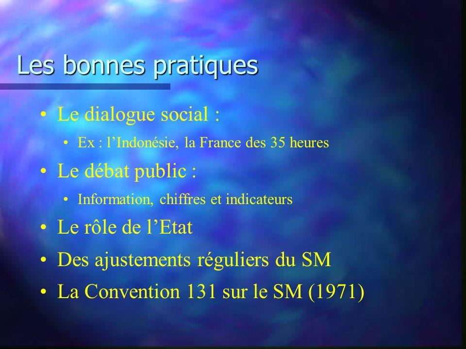 Les bonnes pratiques Le dialogue social : Ex : lIndonésie, la France des 35 heures Le débat public : Information, chiffres et indicateurs Le rôle de lEtat Des ajustements réguliers du SM La Convention 131 sur le SM (1971)