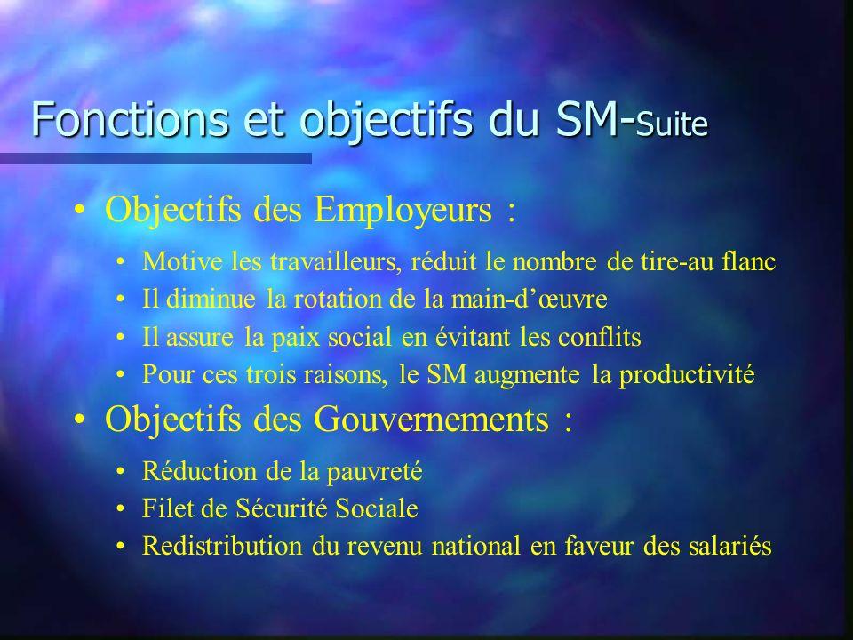 Fonctions et objectifs du SM- Suite Objectifs des Employeurs : Motive les travailleurs, réduit le nombre de tire-au flanc Il diminue la rotation de la