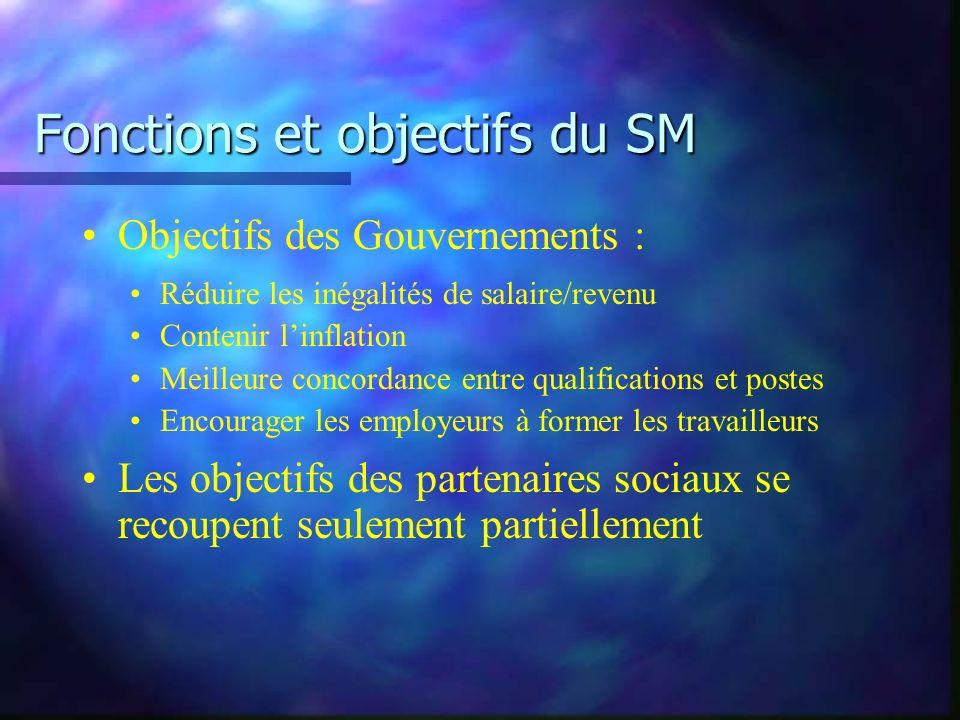 Fonctions et objectifs du SM Objectifs des Gouvernements : Réduire les inégalités de salaire/revenu Contenir linflation Meilleure concordance entre qu