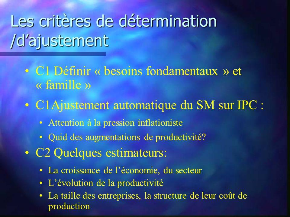 Les critères de détermination /dajustement C1 Définir « besoins fondamentaux » et « famille » C1Ajustement automatique du SM sur IPC : Attention à la pression inflationiste Quid des augmentations de productivité.