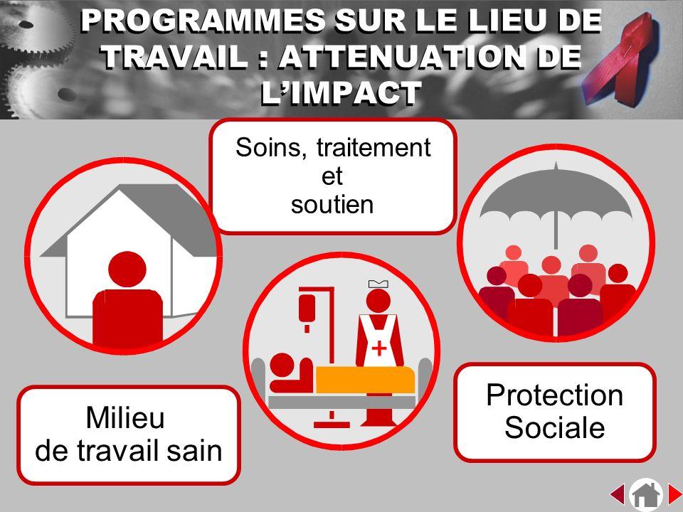 Milieu de travail sain Soins, traitement et soutien Protection Sociale PROGRAMMES SUR LE LIEU DE TRAVAIL : ATTENUATION DE LIMPACT