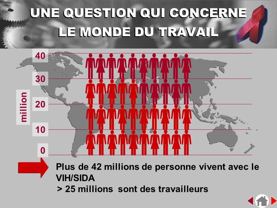 UNE QUESTION QUI CONCERNE LE MONDE DU TRAVAIL million 0 10 20 30 40 Plus de 42 millions de personne vivent avec le VIH/SIDA > 25 millions sont des tra