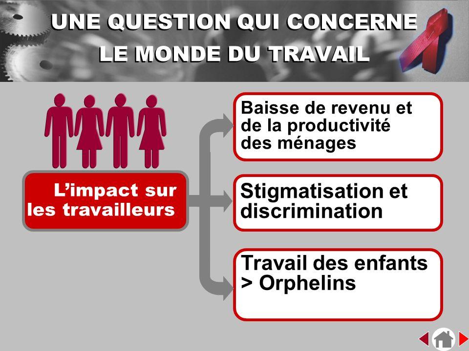Limpact sur les travailleurs Baisse de revenu et de la productivité des ménages Stigmatisation et discrimination Travail des enfants > Orphelins UNE Q