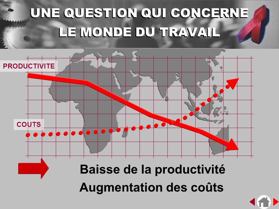 Baisse de la productivité Augmentation des coûts PRODUCTIVITE COUTS UNE QUESTION QUI CONCERNE LE MONDE DU TRAVAIL