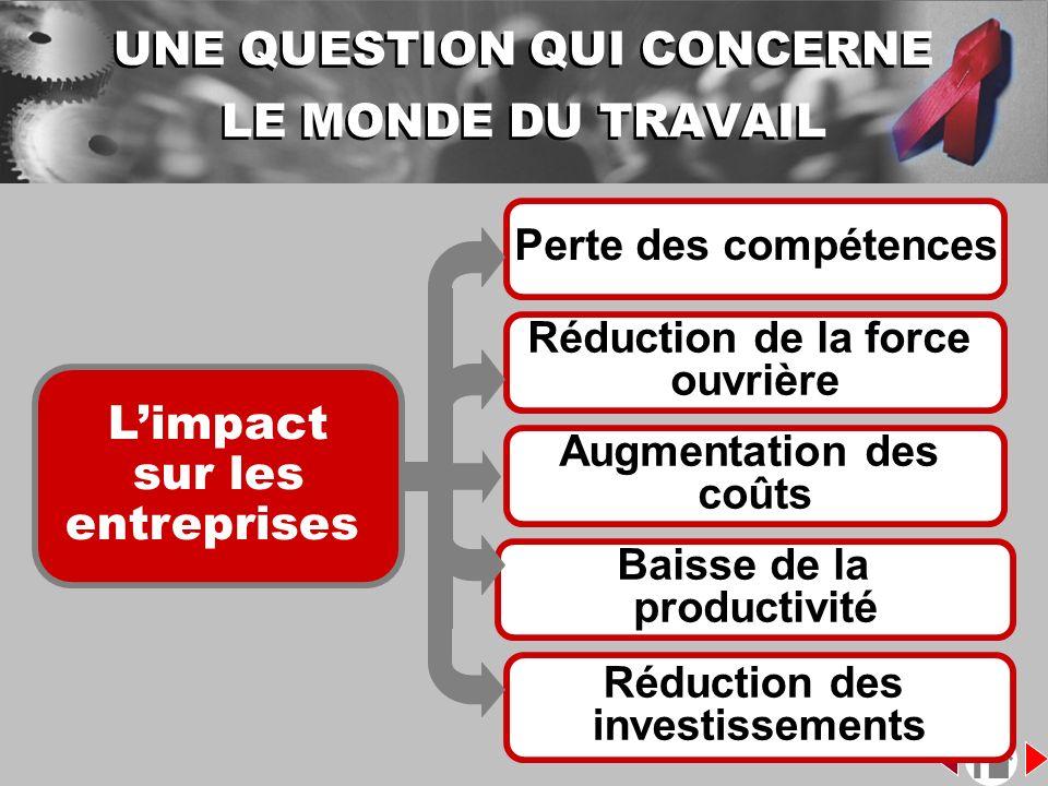 Limpact sur les entreprises Perte des compétences Réduction de la force ouvrière Baisse de la productivité Réduction des investissements Augmentation