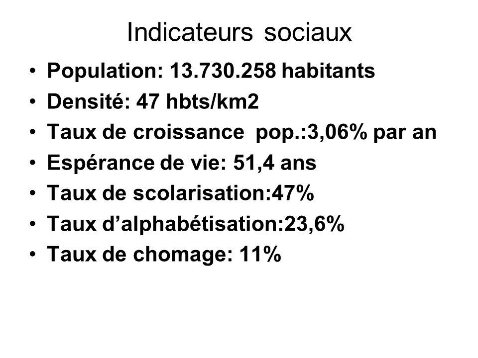 Indicateurs sociaux Population: 13.730.258 habitants Densité: 47 hbts/km2 Taux de croissance pop.:3,06% par an Espérance de vie: 51,4 ans Taux de scol