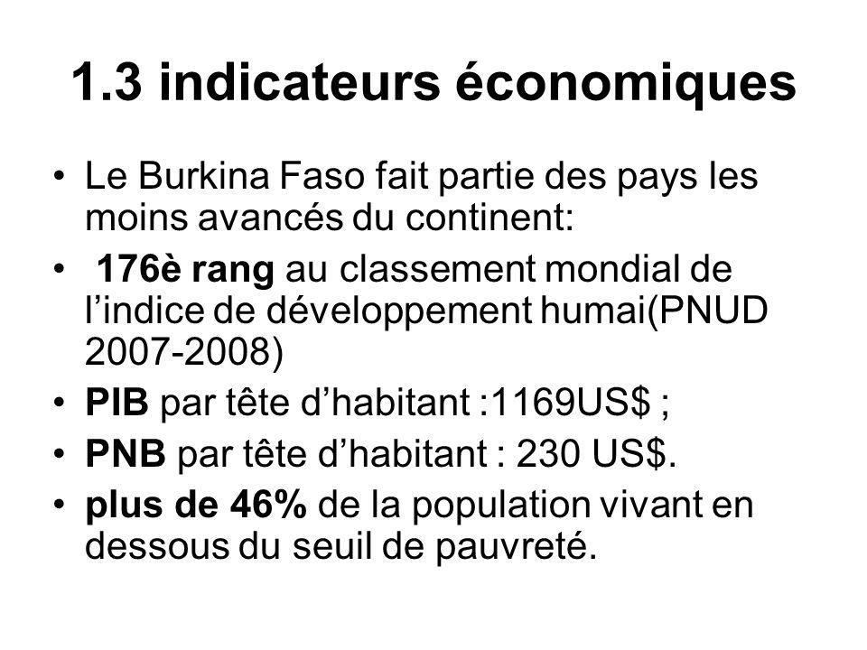 1.3 indicateurs économiques Le Burkina Faso fait partie des pays les moins avancés du continent: 176è rang au classement mondial de lindice de dévelop