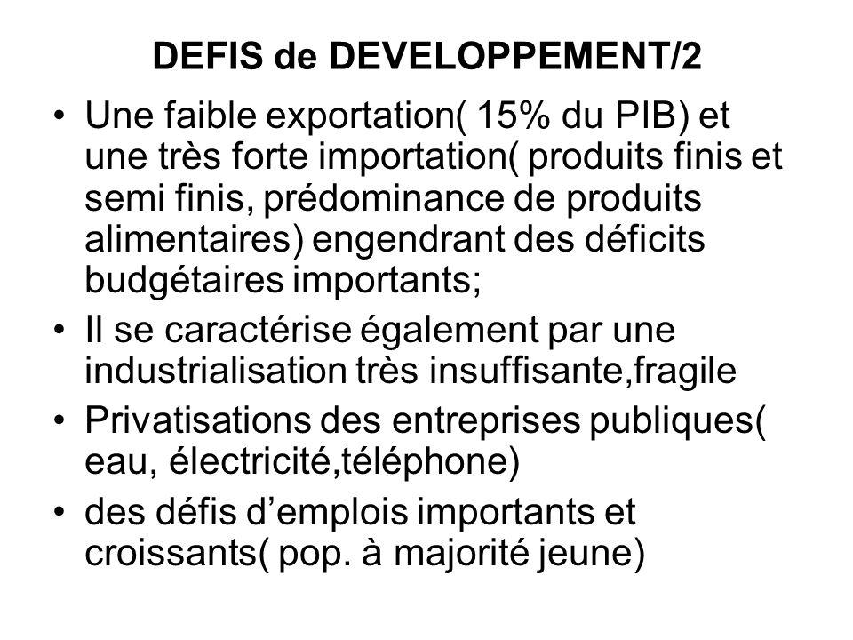 DEFIS de DEVELOPPEMENT/2 Une faible exportation( 15% du PIB) et une très forte importation( produits finis et semi finis, prédominance de produits ali