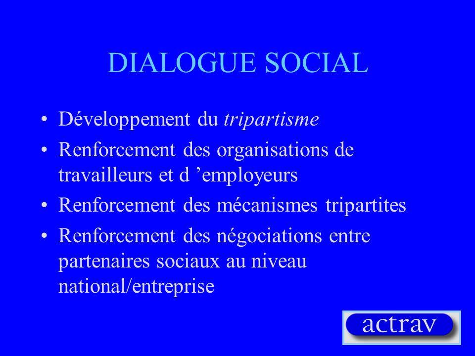 PROTECTION SOCIALE Développement des systèmes de sécurité sociale Plans de pension/retraite Autres bénéfices du « welfare » Filets de sauvetage pour léconomie informel Hygiène et sécurité au travail et l environnement