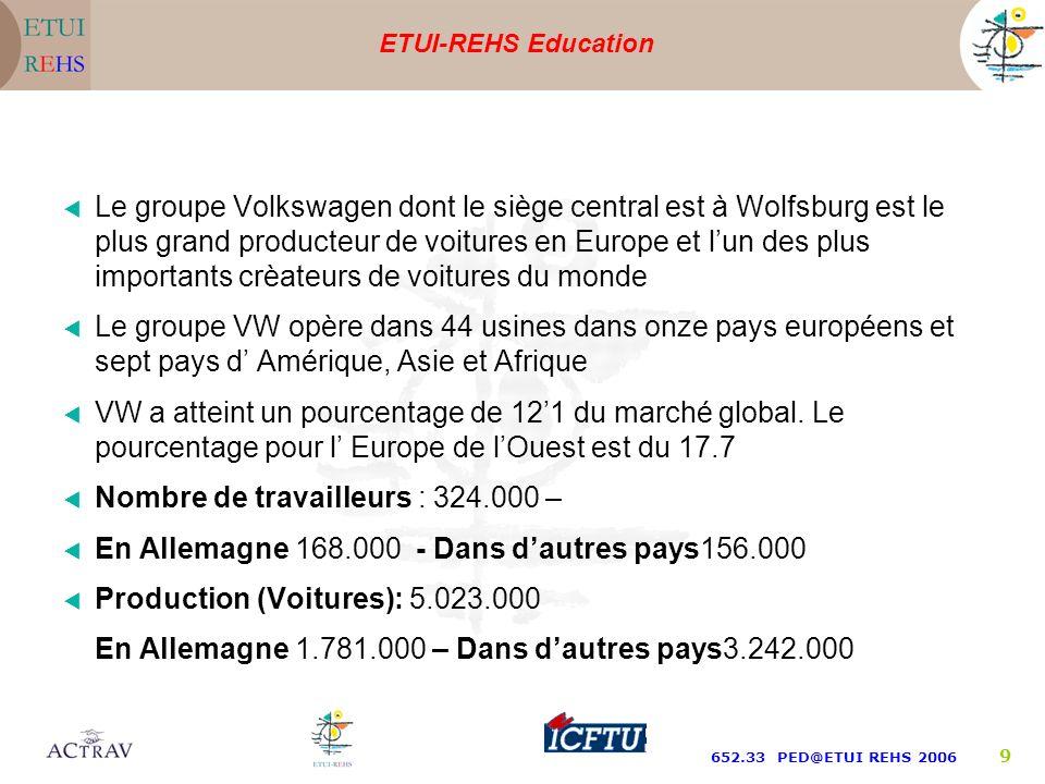ETUI-REHS Education 652.33 PED@ETUI REHS 2006 9 Le groupe Volkswagen dont le siège central est à Wolfsburg est le plus grand producteur de voitures en Europe et lun des plus importants crèateurs de voitures du monde Le groupe VW opère dans 44 usines dans onze pays européens et sept pays d Amérique, Asie et Afrique VW a atteint un pourcentage de 121 du marché global.