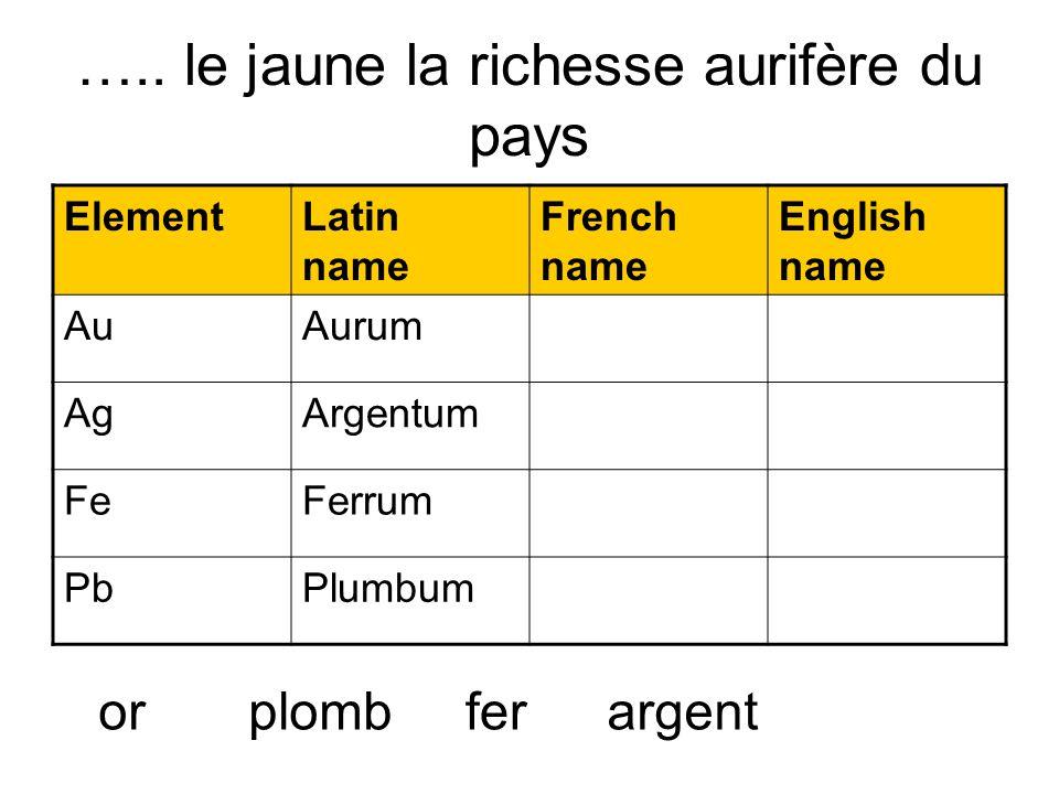….. le jaune la richesse aurifère du pays ElementLatin name French name English name AuAurum AgArgentum FeFerrum PbPlumbum orargentplombfer