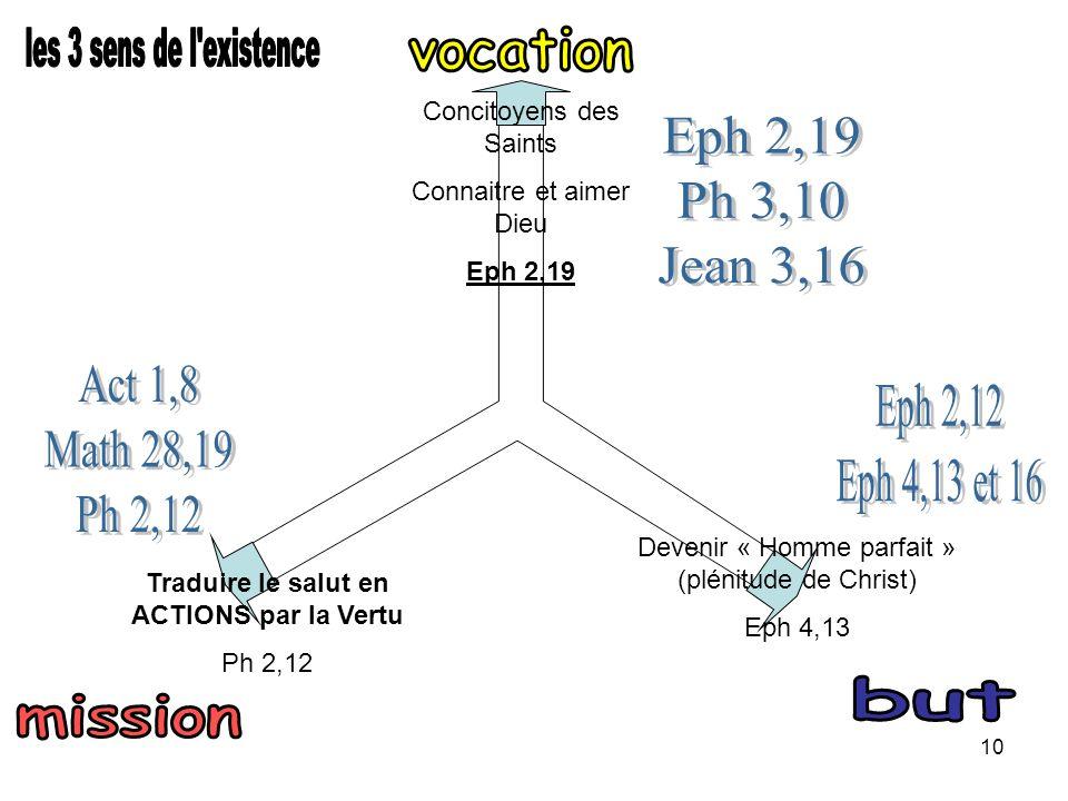 10 Devenir « Homme parfait » (plénitude de Christ) Eph 4,13 Traduire le salut en ACTIONS par la Vertu Ph 2,12 Concitoyens des Saints Connaitre et aimer Dieu Eph 2,19
