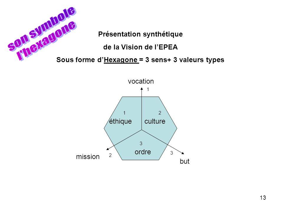 13 Présentation synthétique de la Vision de lEPEA Sous forme dHexagone = 3 sens+ 3 valeurs types 1 2 3 12 3 vocation but mission cultureéthique ordre