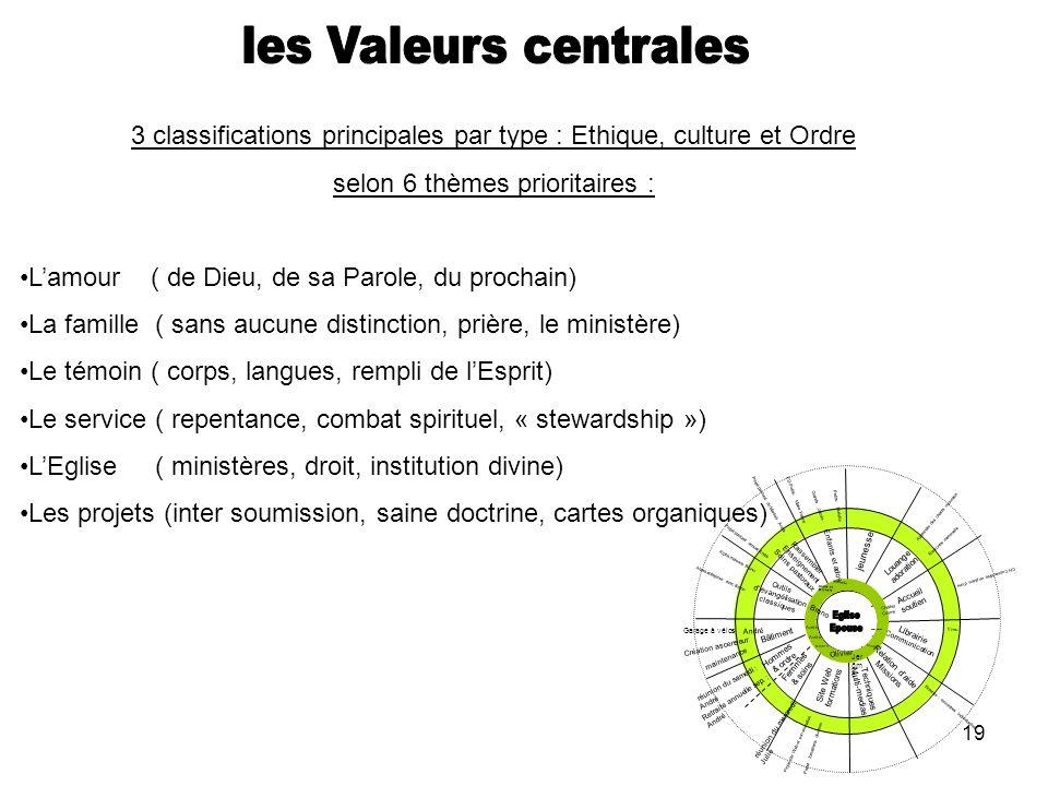 19 3 classifications principales par type : Ethique, culture et Ordre selon 6 thèmes prioritaires : Lamour ( de Dieu, de sa Parole, du prochain) La fa