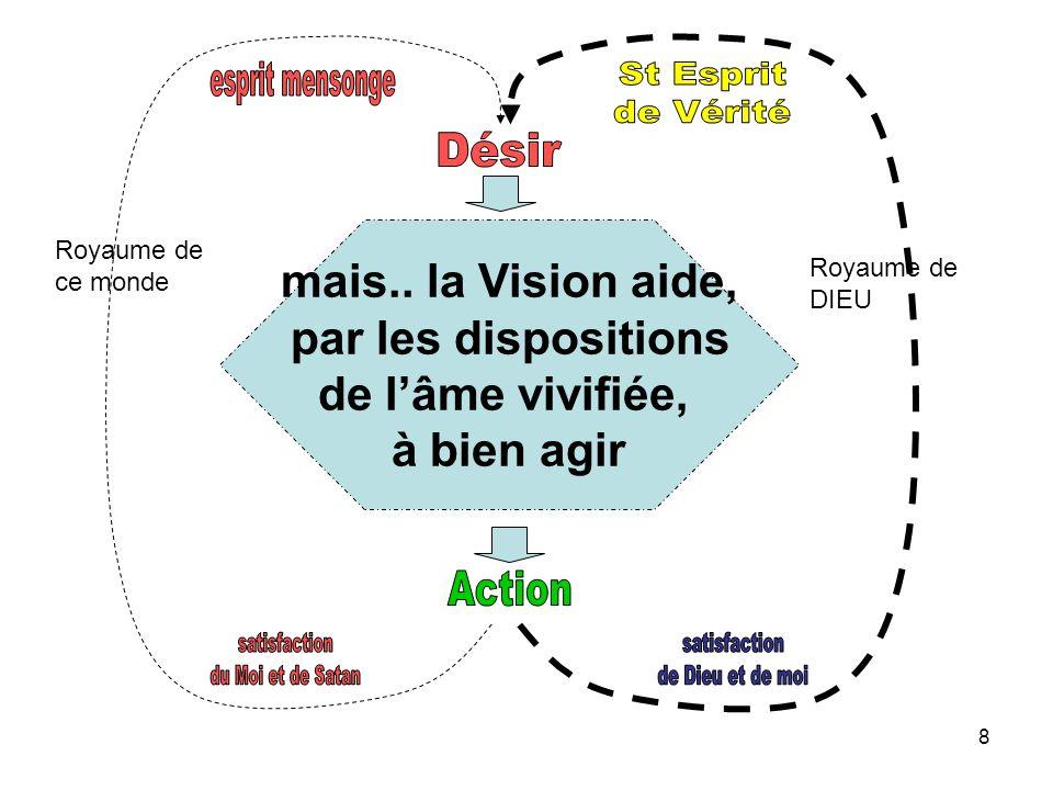 8 Royaume de ce monde Royaume de DIEU mais.. la Vision aide, par les dispositions de lâme vivifiée, à bien agir