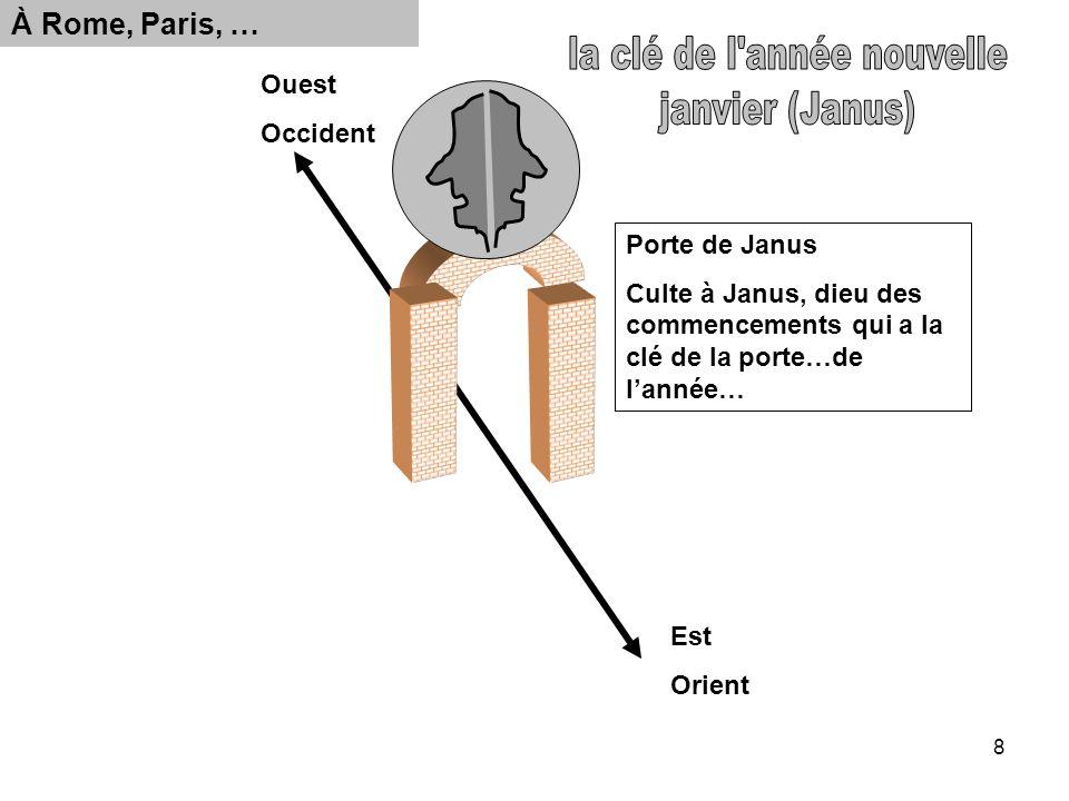 8 Ouest Occident Est Orient Porte de Janus Culte à Janus, dieu des commencements qui a la clé de la porte…de lannée… À Rome, Paris, …