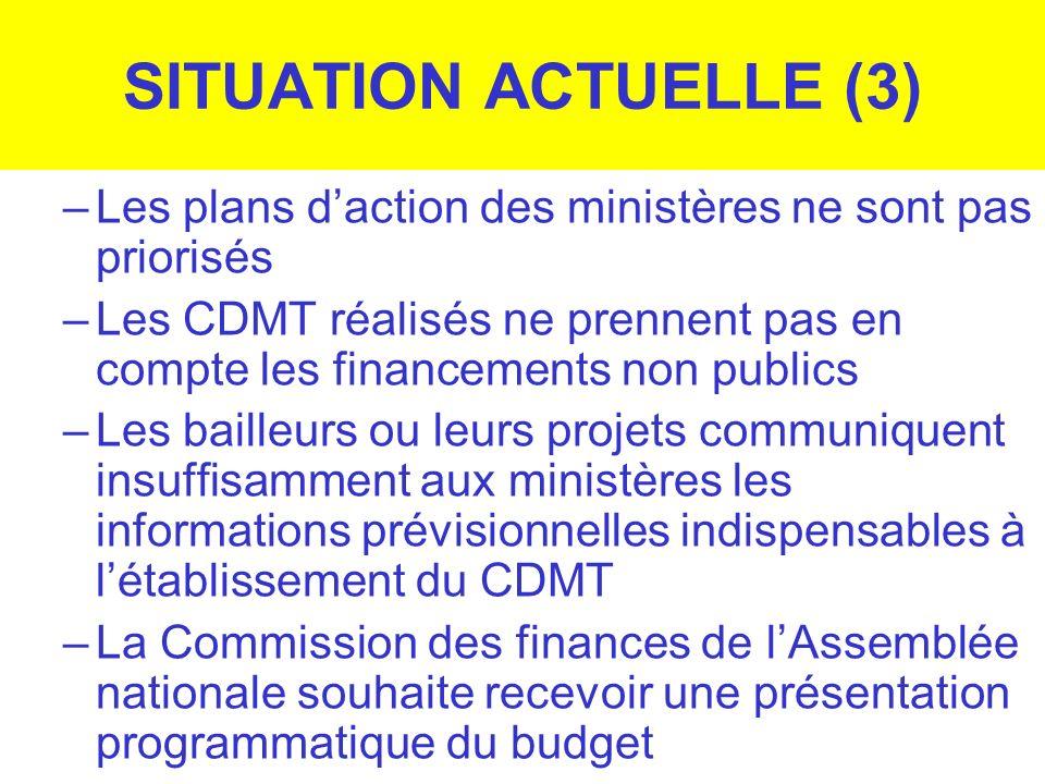 SITUATION ACTUELLE (3) –Les plans daction des ministères ne sont pas priorisés –Les CDMT réalisés ne prennent pas en compte les financements non publi