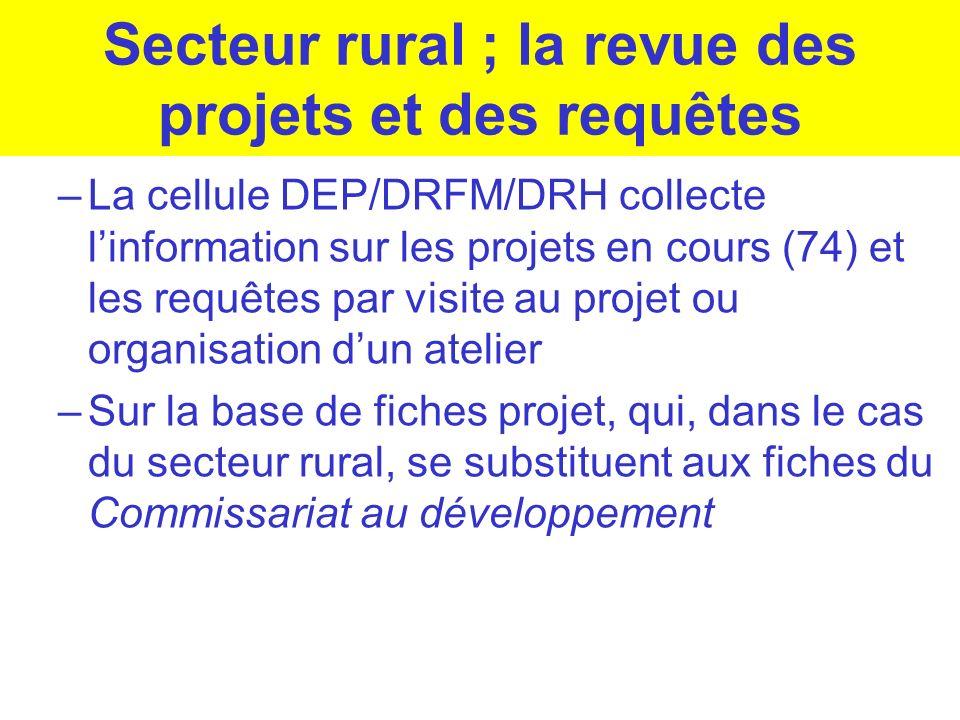 Secteur rural ; la revue des projets et des requêtes –La cellule DEP/DRFM/DRH collecte linformation sur les projets en cours (74) et les requêtes par