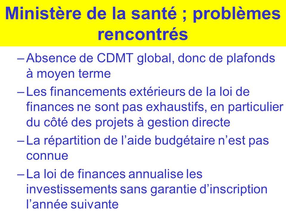 Ministère de la santé ; problèmes rencontrés –Absence de CDMT global, donc de plafonds à moyen terme –Les financements extérieurs de la loi de finance