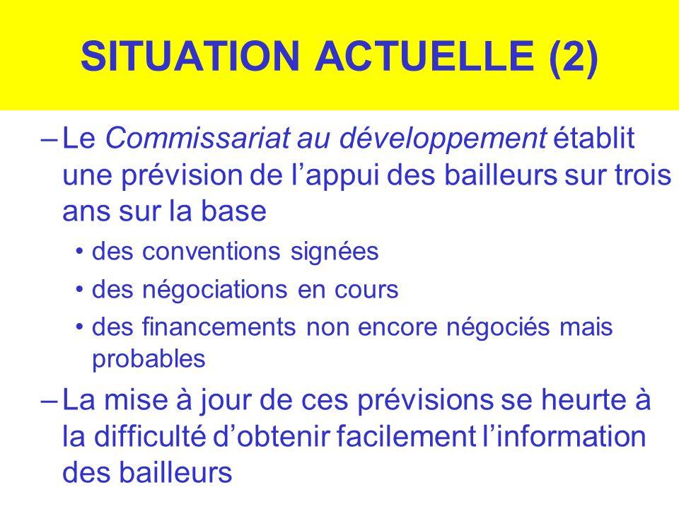 SITUATION ACTUELLE (2) –Le Commissariat au développement établit une prévision de lappui des bailleurs sur trois ans sur la base des conventions signé