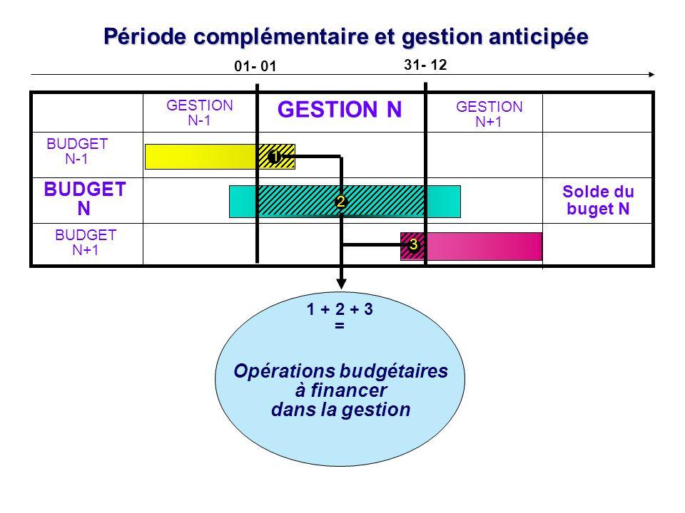 BUDGET N-1 BUDGET N BUDGET N+1 GESTION N-1 GESTION N GESTION N+1 Période complémentaire et gestion anticipée Solde du buget N Opérations budgétaires à financer dans la gestion 1 2 3 1 + 2 + 3 = 01- 01 31- 12