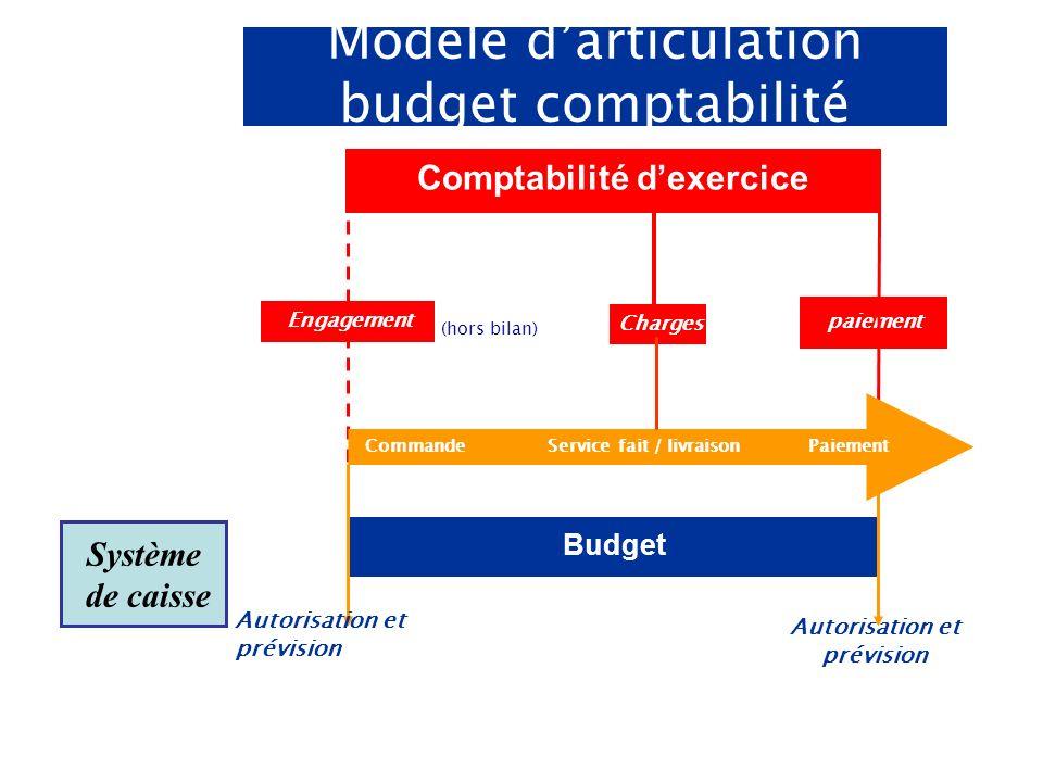 paiement juridique Comptabilité dexercice Budget (hors bilan) Engagement Charges CommandeService fait / livraisonPaiement Autorisation et prévision Système de caisse Modèle darticulation budget comptabilité