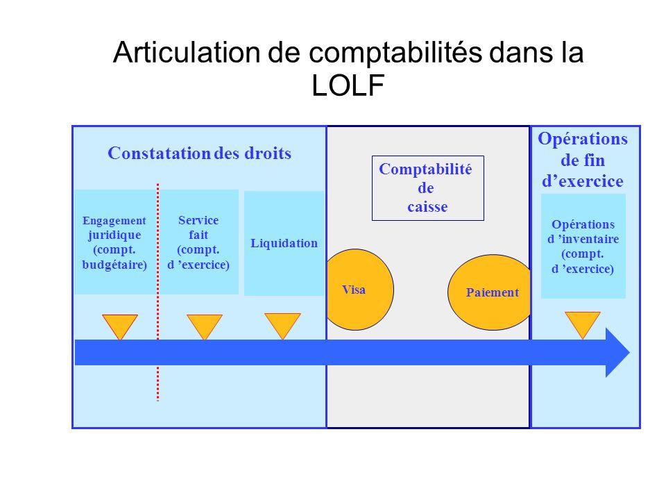 Articulation de comptabilités dans la LOLF Comptabilité de caisse Visa Paiement Opérations d inventaire (compt.