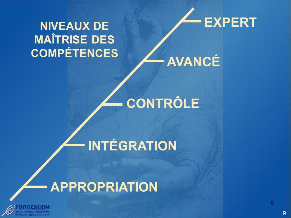 9 NIVEAUX DE MAÎTRISE DES COMPÉTENCES 9 APPROPRIATION INTÉGRATION CONTRÔLE AVANCÉ EXPERT