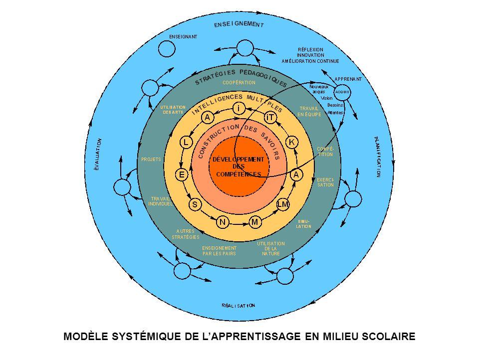 MODÈLE SYSTÉMIQUE DE LAPPRENTISSAGE EN MILIEU SCOLAIRE