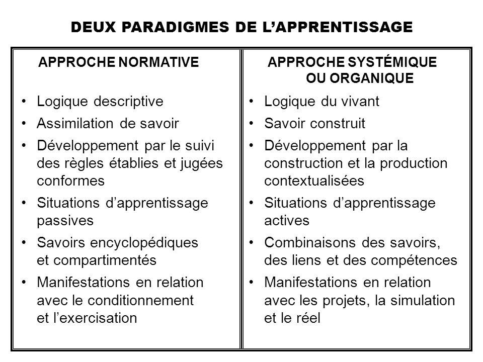 Logique descriptive Assimilation de savoir Développement par le suivi des règles établies et jugées conformes Situations dapprentissage passives Savoi