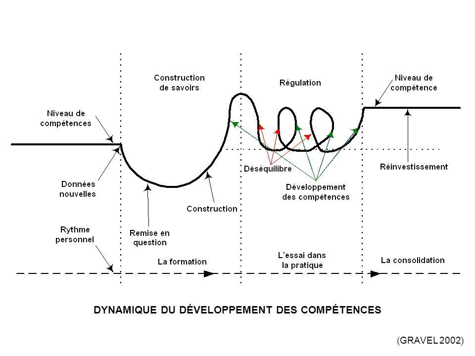 DYNAMIQUE DU DÉVELOPPEMENT DES COMPÉTENCES (GRAVEL 2002)