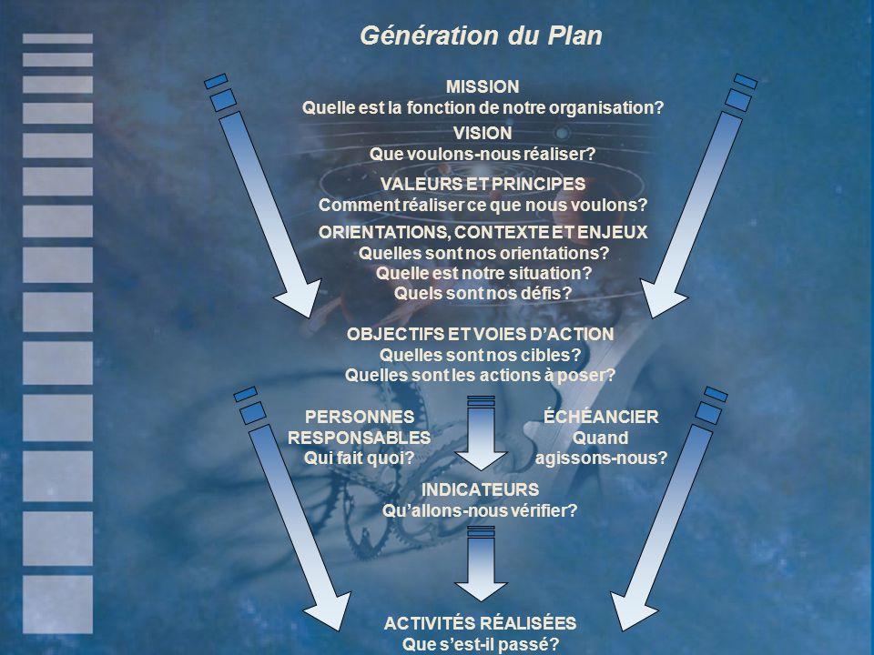 MISSION Quelle est la fonction de notre organisation? VISION Que voulons-nous réaliser? VALEURS ET PRINCIPES Comment réaliser ce que nous voulons? ORI