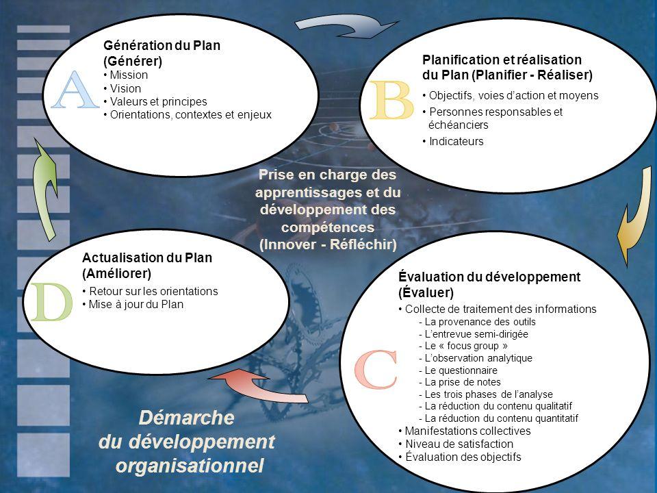 Prise en charge des apprentissages et du développement des compétences (Innover - Réfléchir) Génération du Plan (Générer) Mission Vision Valeurs et pr