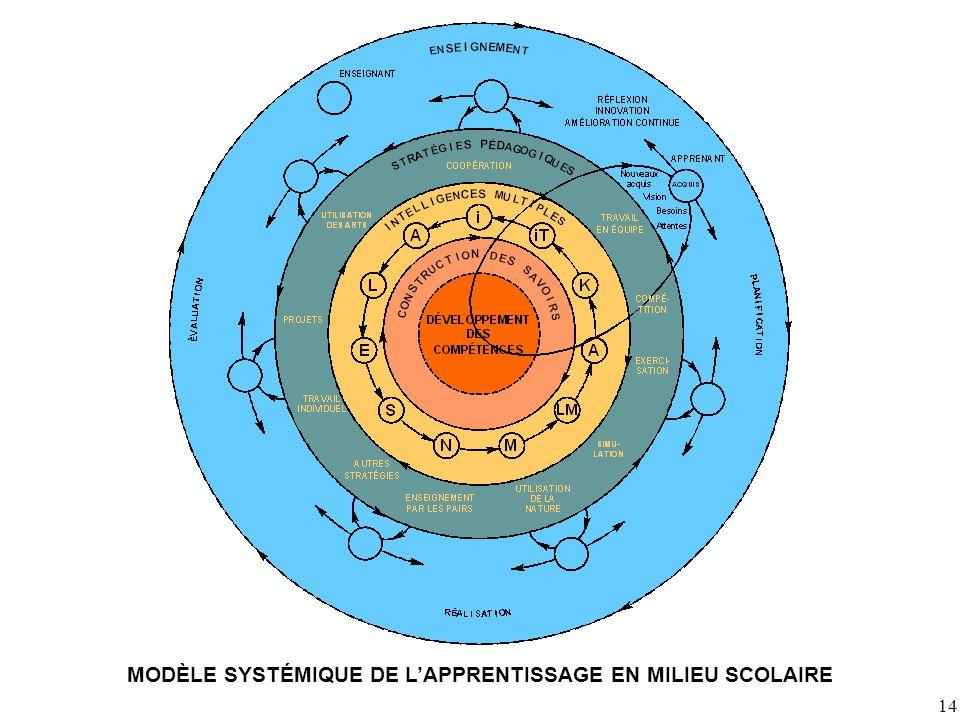 14 MODÈLE SYSTÉMIQUE DE LAPPRENTISSAGE EN MILIEU SCOLAIRE