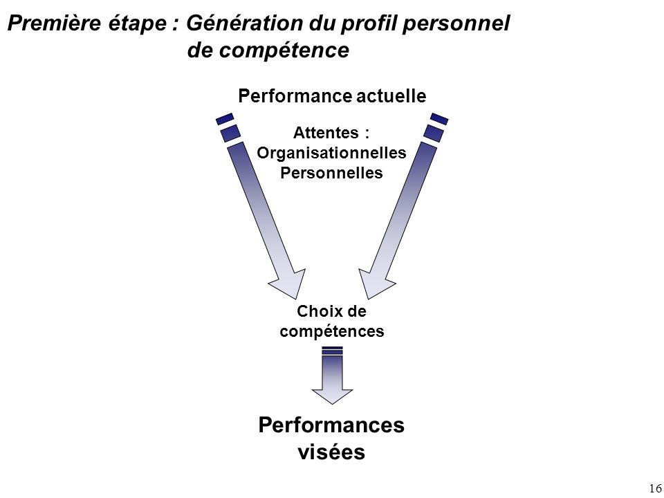 16 Première étape : Génération du profil personnel de compétence Performance actuelle Attentes : Organisationnelles Personnelles Choix de compétences Performances visées