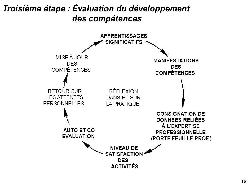18 Troisième étape : Évaluation du développement des compétences RÉFLEXION DANS ET SUR LA PRATIQUE RETOUR SUR LES ATTENTES PERSONNELLES MISE À JOUR DES COMPÉTENCES CONSIGNATION DE DONNÉES RELIÉES À L EXPERTISE PROFESSIONNELLE (PORTE FEUILLE PROF.) MANIFESTATIONS DES COMPÉTENCES NIVEAU DE SATISFACTION DES ACTIVITÉS APPRENTISSAGES SIGNIFICATIFS AUTO ET CO ÉVALUATION