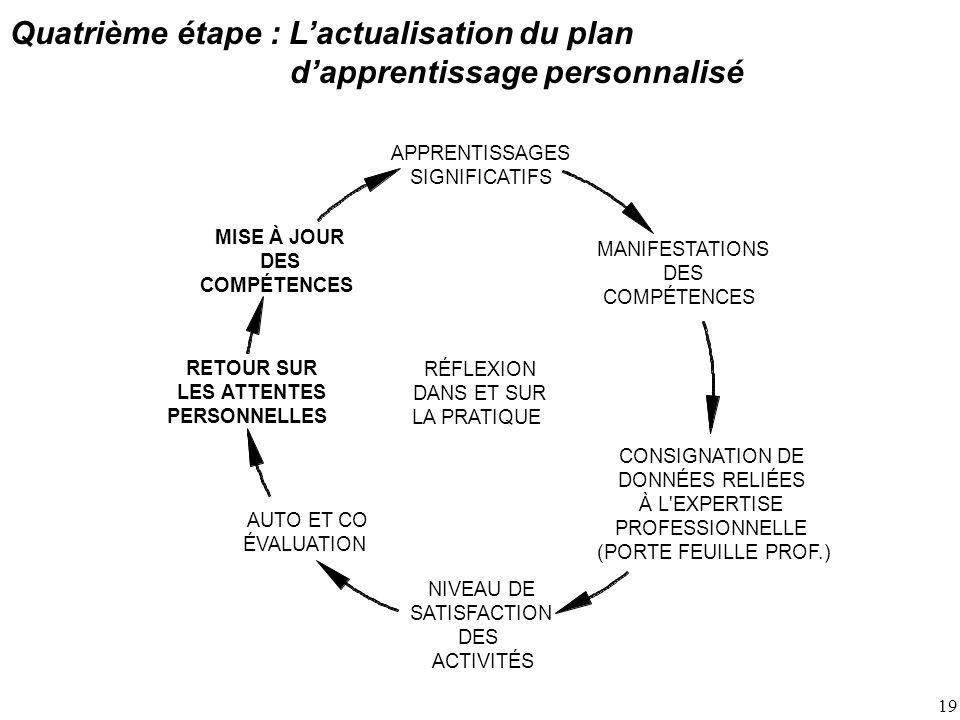 19 Quatrième étape : Lactualisation du plan dapprentissage personnalisé RÉFLEXION DANS ET SUR LA PRATIQUE RETOUR SUR LES ATTENTES PERSONNELLES MISE À JOUR DES COMPÉTENCES CONSIGNATION DE DONNÉES RELIÉES À L EXPERTISE PROFESSIONNELLE (PORTE FEUILLE PROF.) MANIFESTATIONS DES COMPÉTENCES NIVEAU DE SATISFACTION DES ACTIVITÉS APPRENTISSAGES SIGNIFICATIFS AUTO ET CO ÉVALUATION