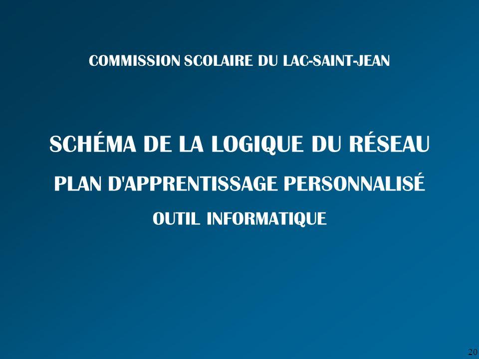 20 COMMISSION SCOLAIRE DU LAC-SAINT-JEAN SCHÉMA DE LA LOGIQUE DU RÉSEAU PLAN D APPRENTISSAGE PERSONNALISÉ OUTIL INFORMATIQUE