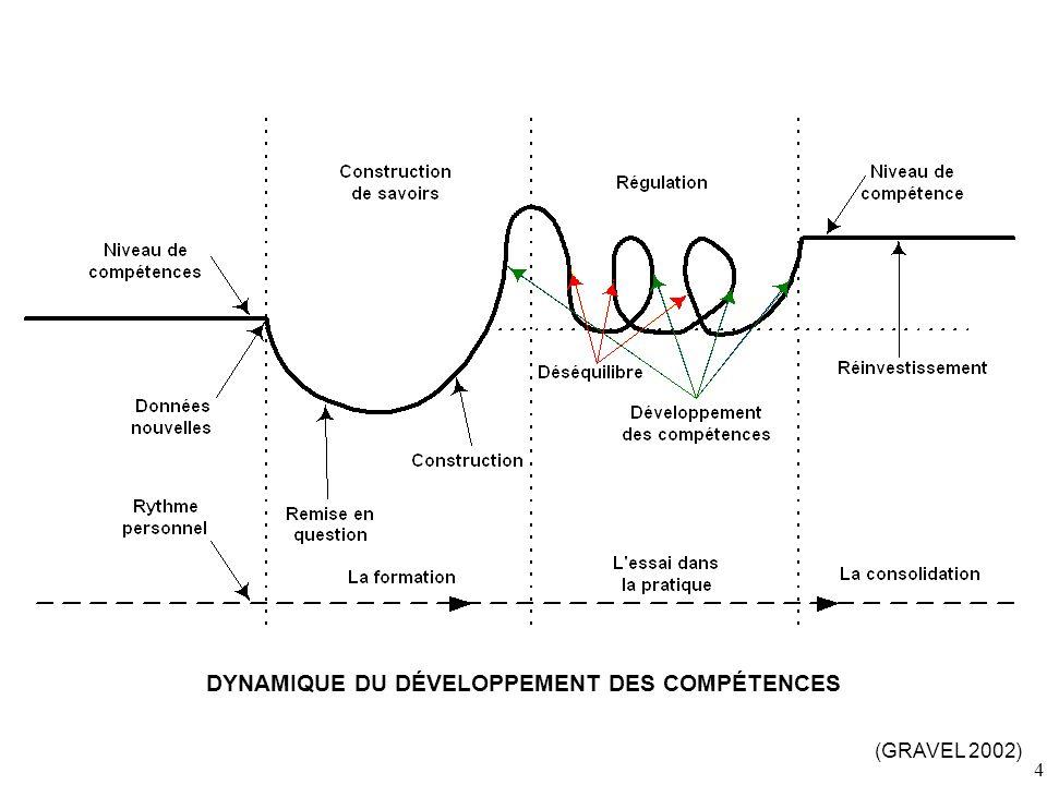 4 DYNAMIQUE DU DÉVELOPPEMENT DES COMPÉTENCES (GRAVEL 2002)
