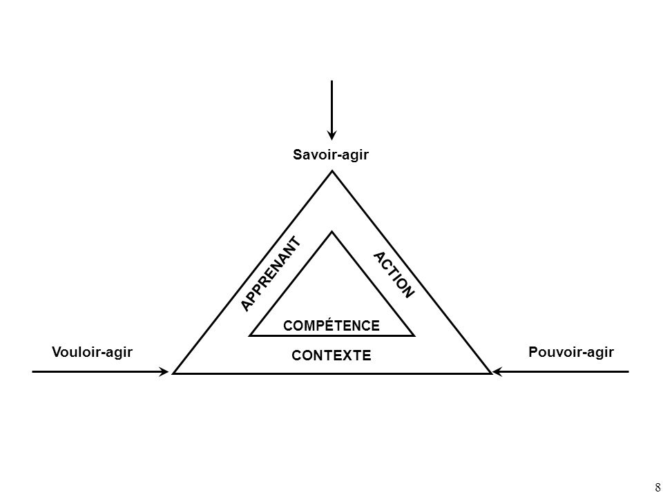 8 COMPÉTENCE CONTEXTE ACTION APPRENANT Savoir-agir Vouloir-agirPouvoir-agir