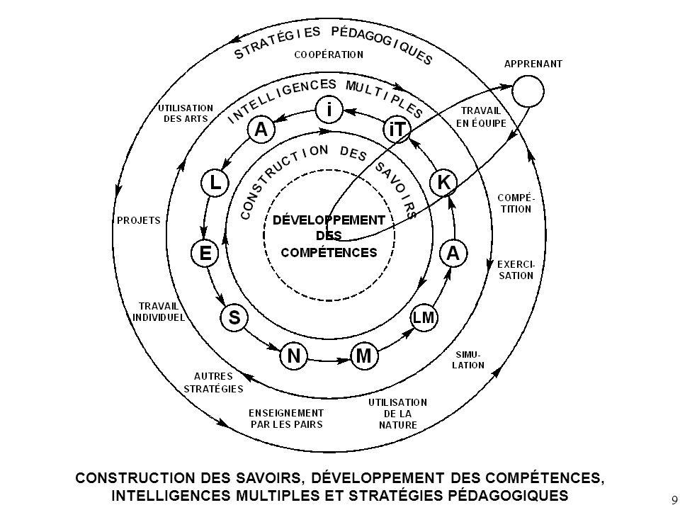 9 CONSTRUCTION DES SAVOIRS, DÉVELOPPEMENT DES COMPÉTENCES, INTELLIGENCES MULTIPLES ET STRATÉGIES PÉDAGOGIQUES